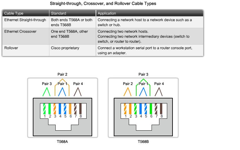 Ethernet Обжим кабеля прямой и крос