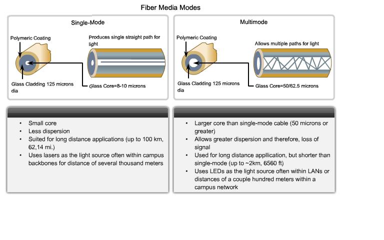 fiber media, оптическая среда