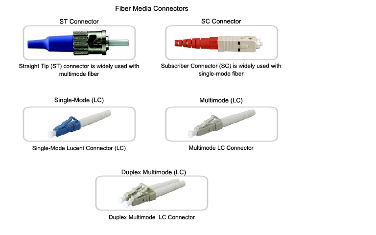 Fiber media connectors - Коннекторы для оптичских кабелей