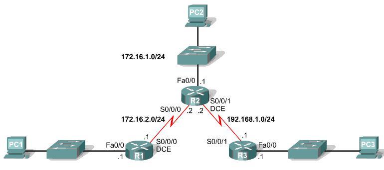 Принципы маршрутизации из курса CISCO. Статическая ...